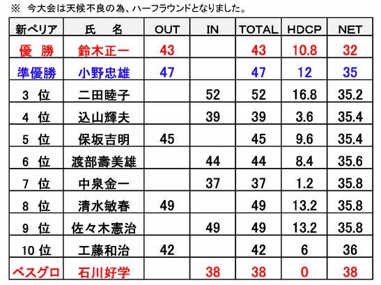 秋田サンライズオープン杯コンペ